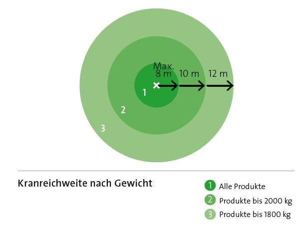 Kranweite-nach-Gewicht